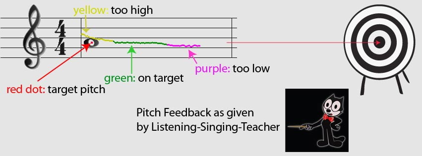 Note with red pitch dot and pitch curve
